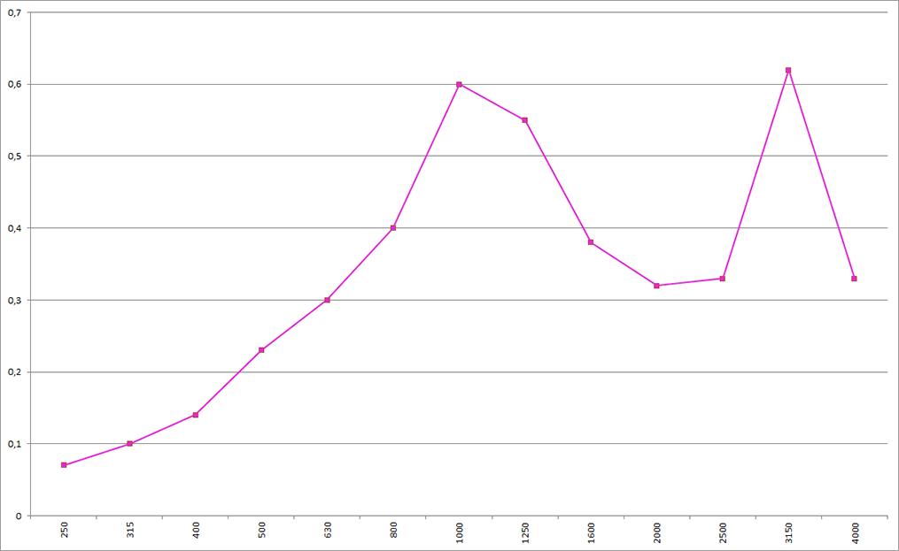 Акустические показатели материала K‑FONIK ST B, толщина 20 мм